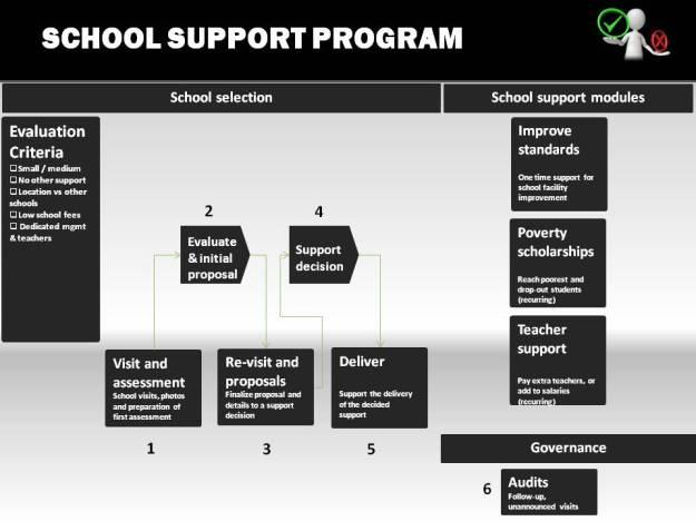 School support program