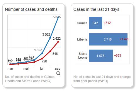 Ebola utvecklingen Sept FN